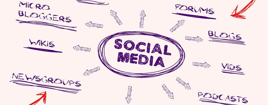 Social Media Skills: Is Your Brand Proactive Socially